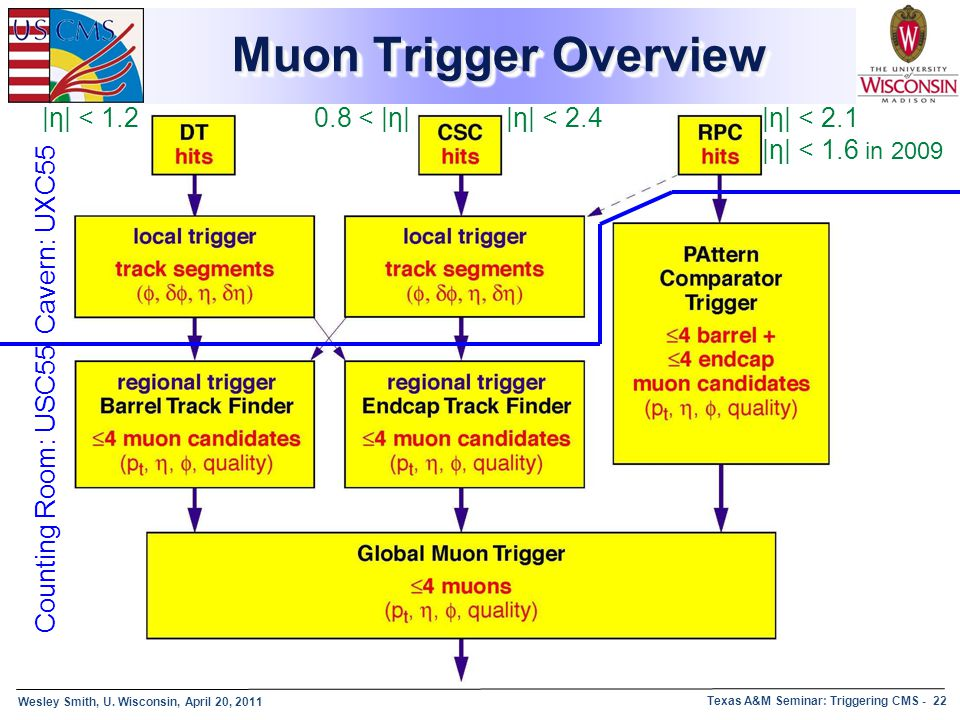 Muon Trigger Overview |η| < 1.2 0.8 < |η| |η| < 2.4