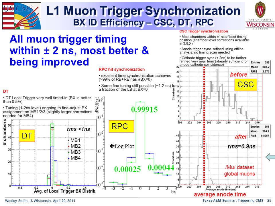 L1 Muon Trigger Synchronization BX ID Efficiency – CSC, DT, RPC