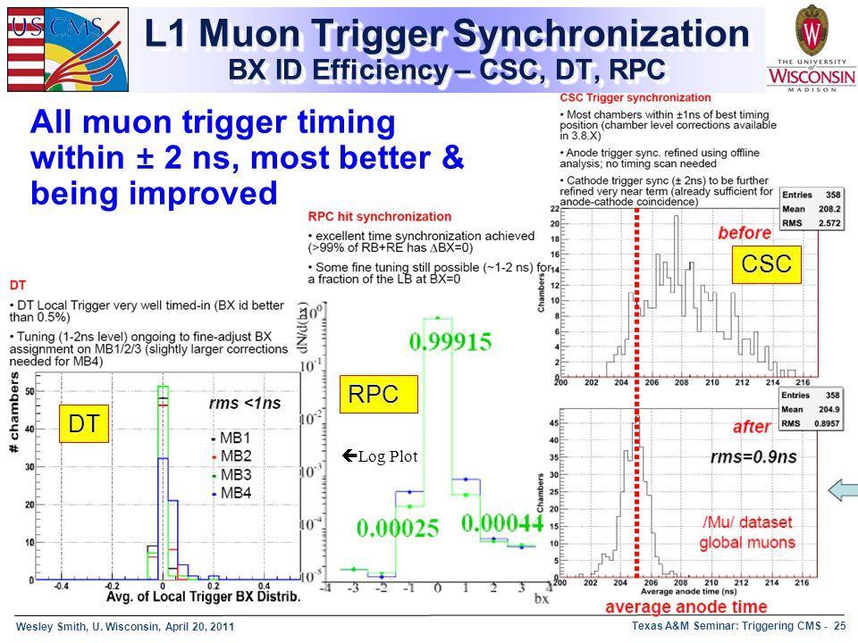 L1 Muon Trigger Synchronization BX ID Efficiency – CSC, DT, RPC