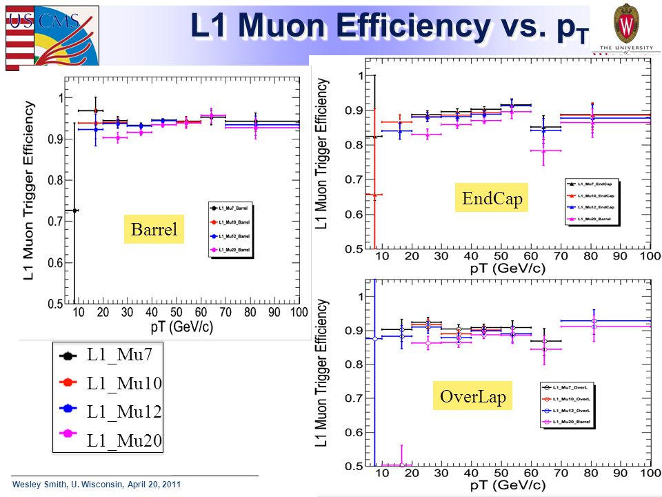 L1 Muon Efficiency vs. pT EndCap Barrel L1_Mu7 L1_Mu10 L1_Mu12 L1_Mu20