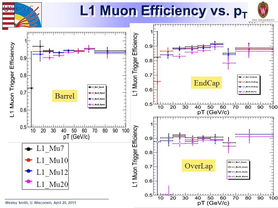 L1 Muon Efficiency vs. pT EndCap Barrel L1_Mu7 L1_Mu10 L1_Mu12 L1_Mu20