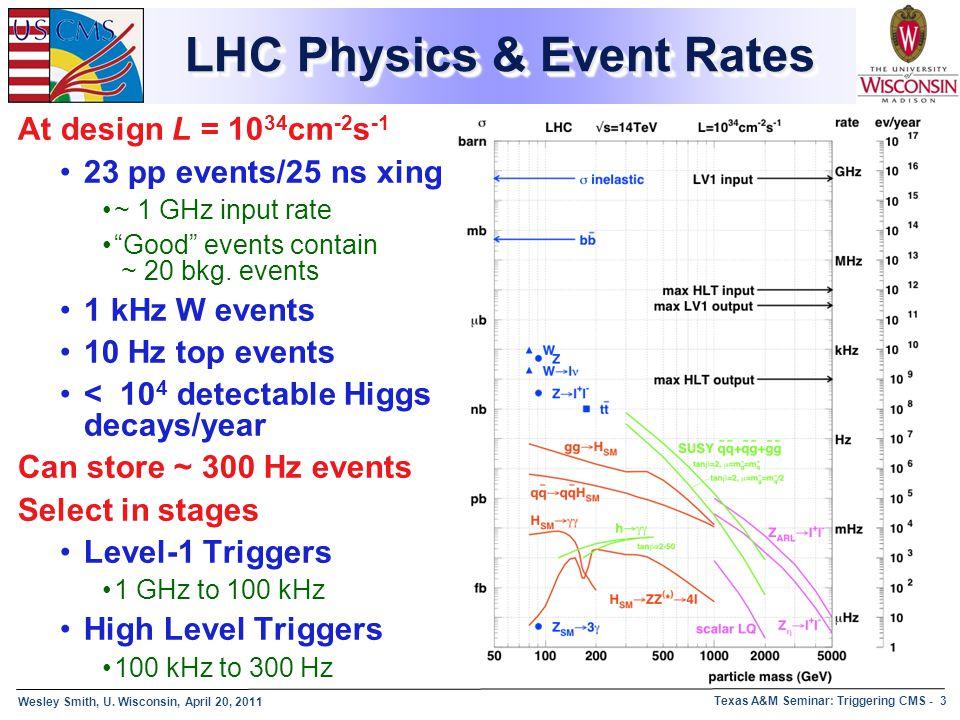 LHC Physics & Event Rates