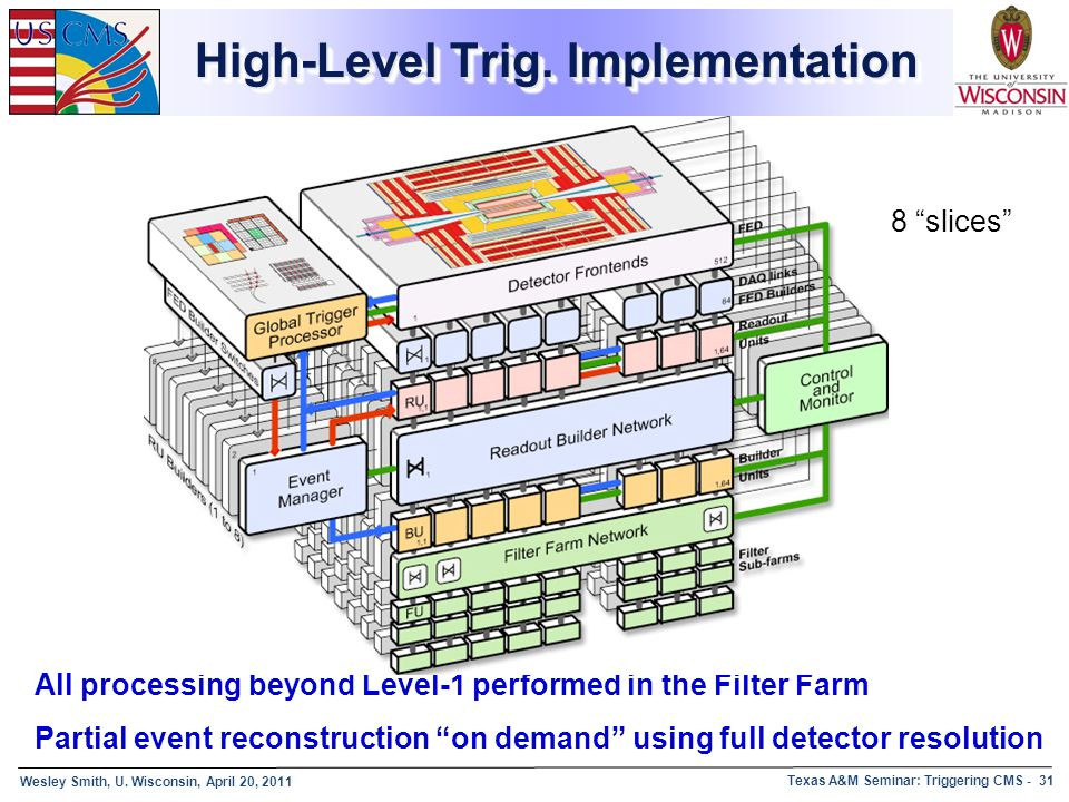 High-Level Trig. Implementation
