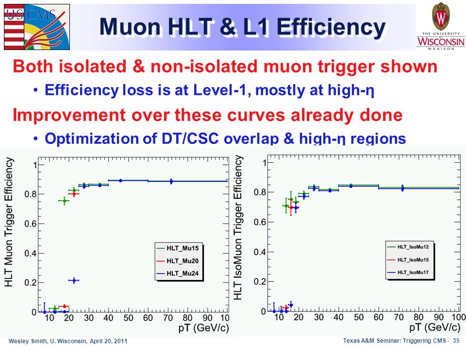 Muon HLT & L1 Efficiency Both isolated & non-isolated muon trigger shown. Efficiency loss is at Level-1, mostly at high-η.