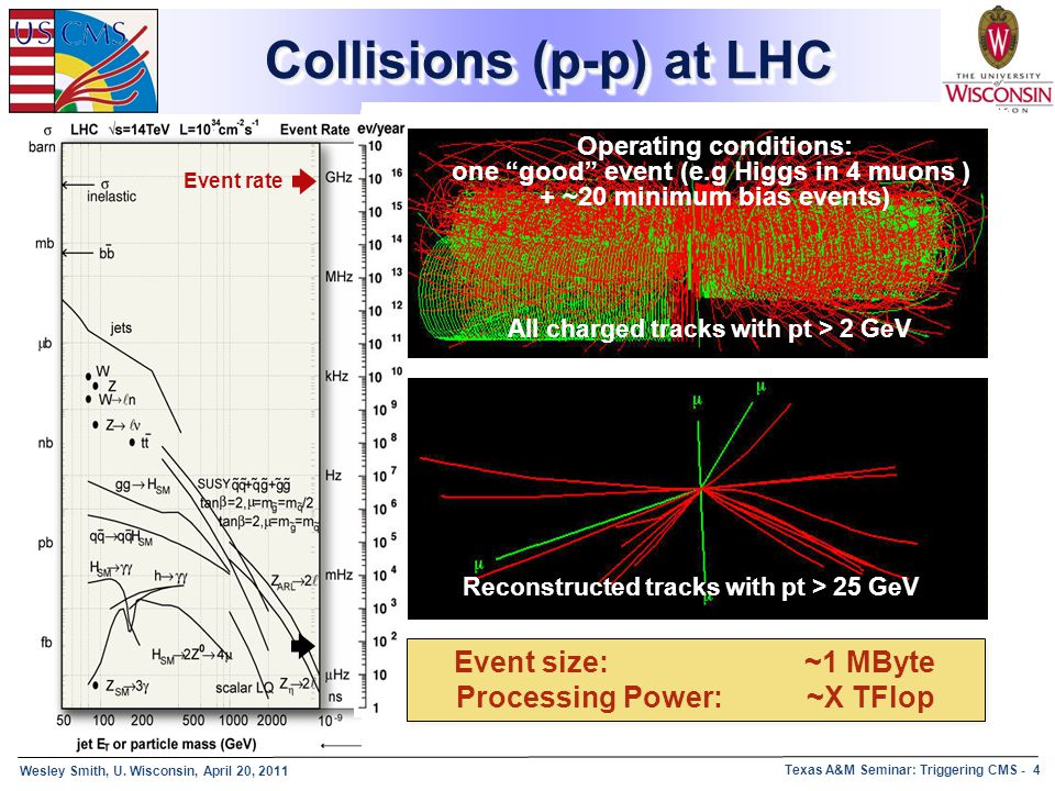 Collisions (p-p) at LHC