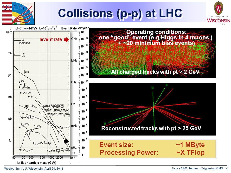 Collisions (p-p) at LHC