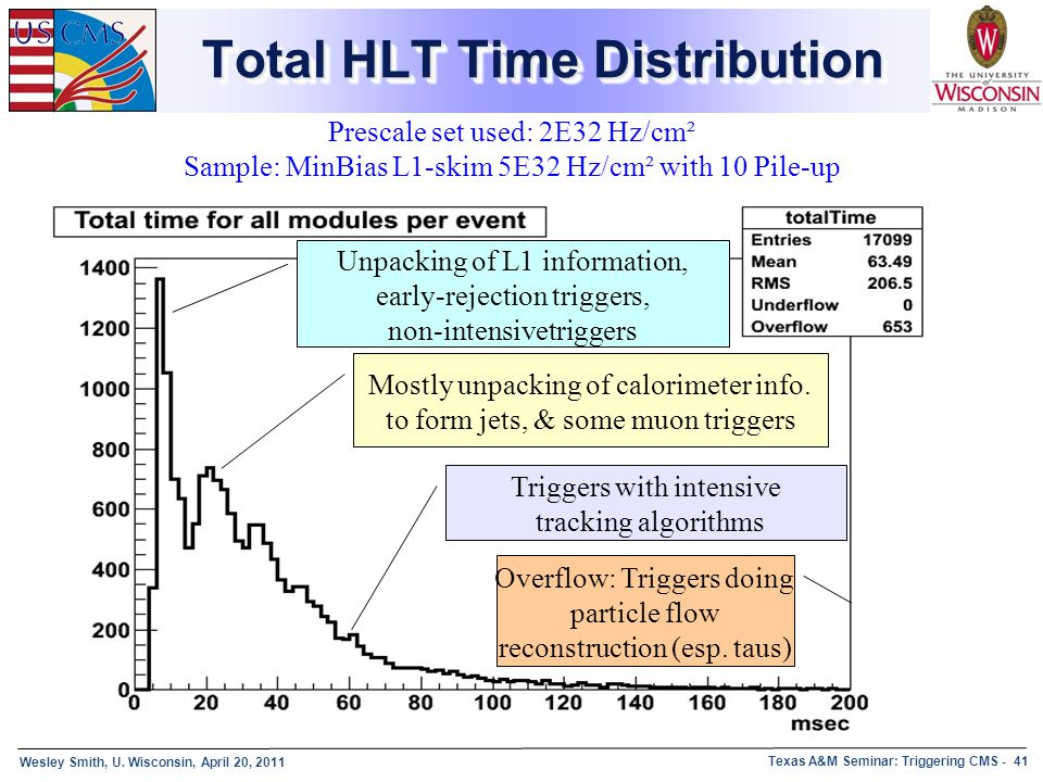 Total HLT Time Distribution