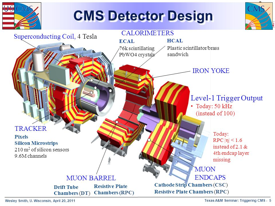 CMS Detector Design Level-1 Trigger Output CALORIMETERS