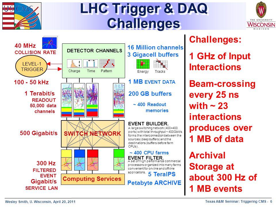 LHC Trigger & DAQ Challenges