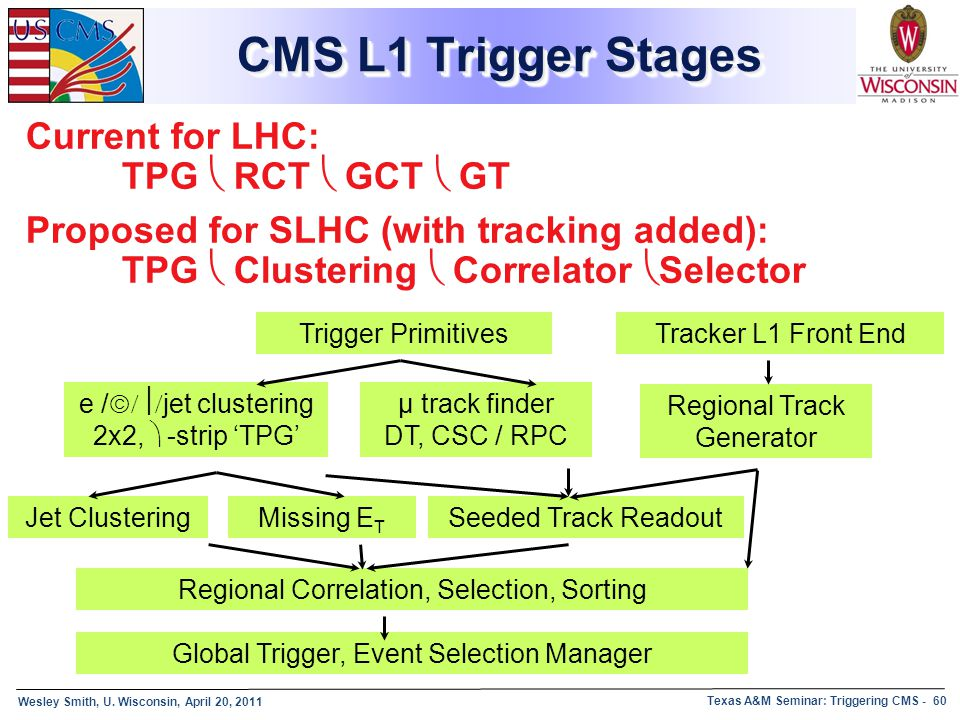 CMS L1 Trigger Stages Current for LHC: TPG  RCT  GCT  GT Proposed for SLHC (with tracking added): TPG  Clustering  Correlator Selector