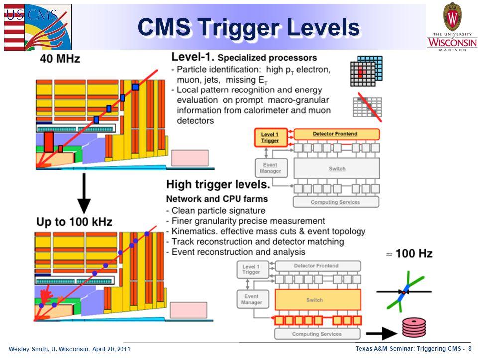 CMS Trigger Levels