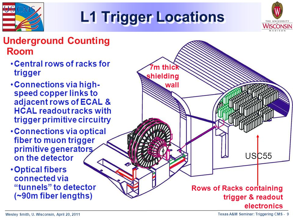 L1 Trigger Locations Underground Counting Room