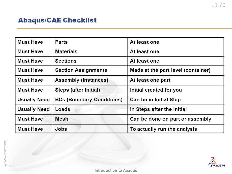 Abaqus/CAE Checklist Must Have Parts At least one Materials Sections