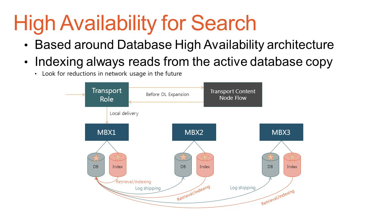 High Availability for Search