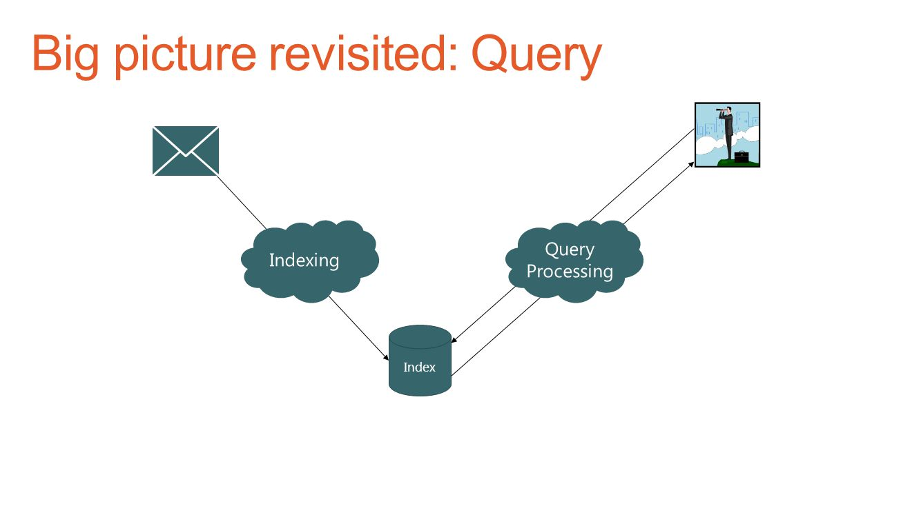 Big picture revisited: Query