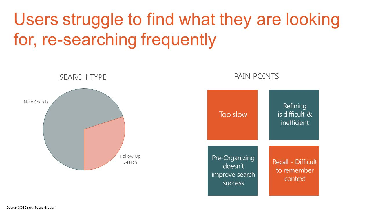 4/11/2017 Users struggle to find what they are looking for, re-searching frequently. PAIN POINTS. Too slow.