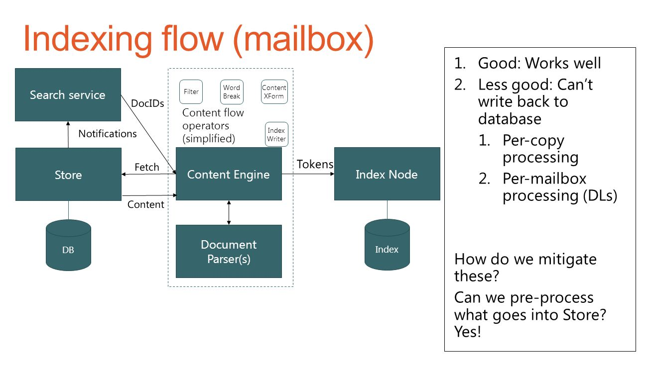 Indexing flow (mailbox)