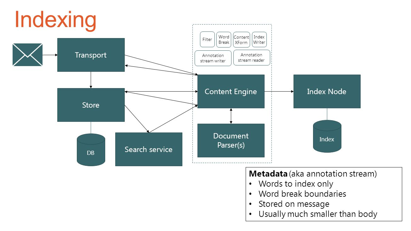 Indexing Metadata (aka annotation stream) Words to index only