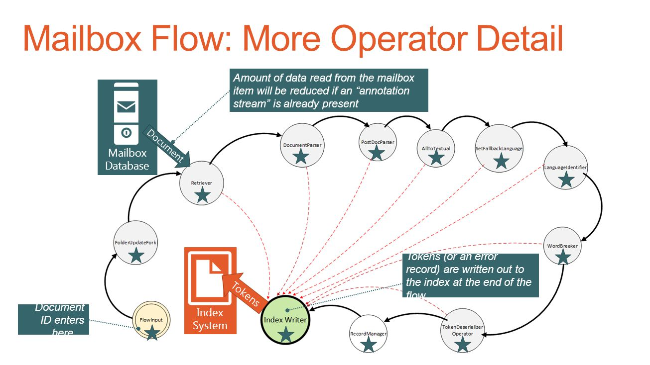 Mailbox Flow: More Operator Detail
