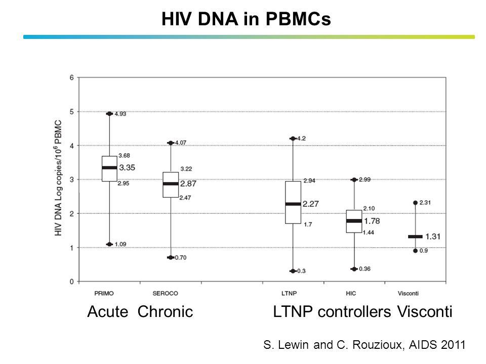 HIV DNA in PBMCs Acute Chronic LTNP controllers Visconti