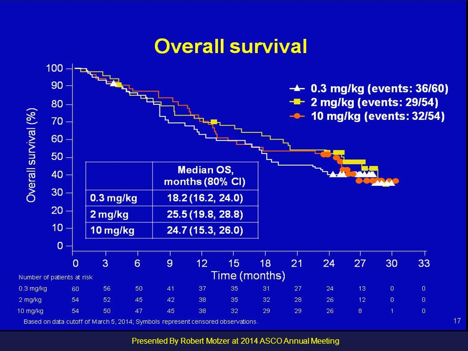 Presented By Robert Motzer at 2014 ASCO Annual Meeting