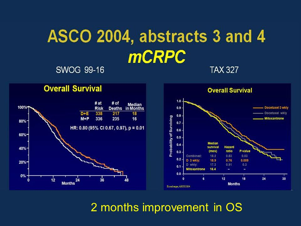 ASCO 2004, abstracts 3 and 4<br />mCRPC