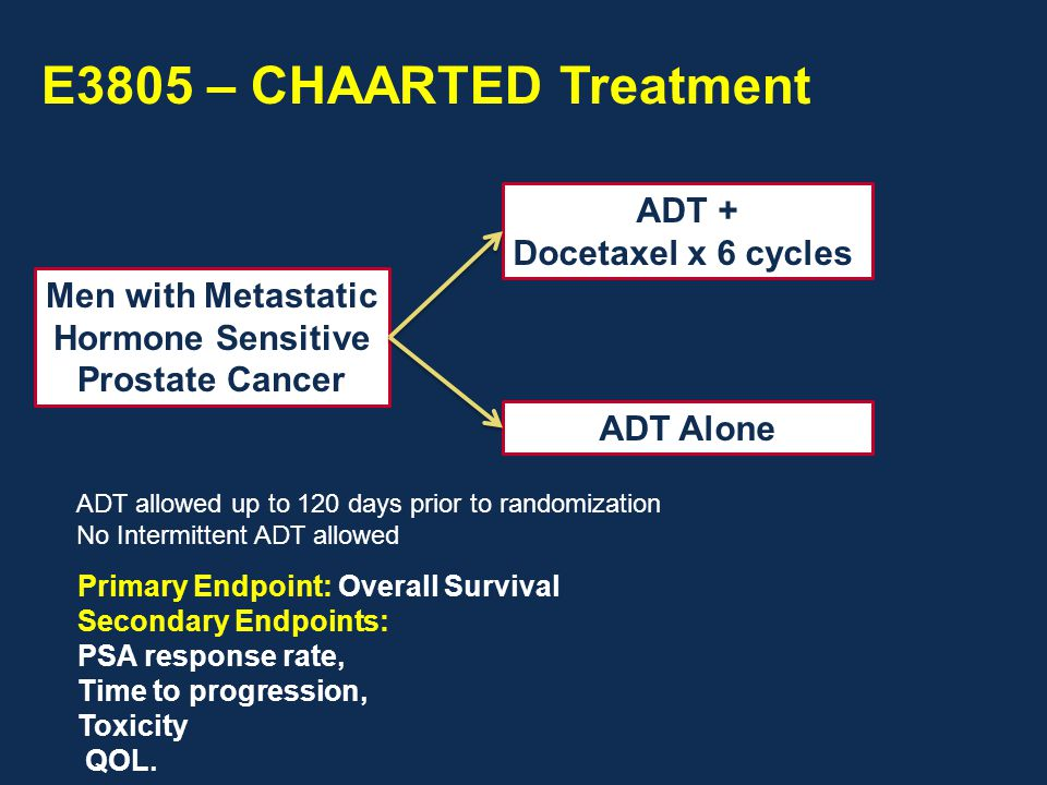Men with Metastatic Hormone Sensitive Prostate Cancer