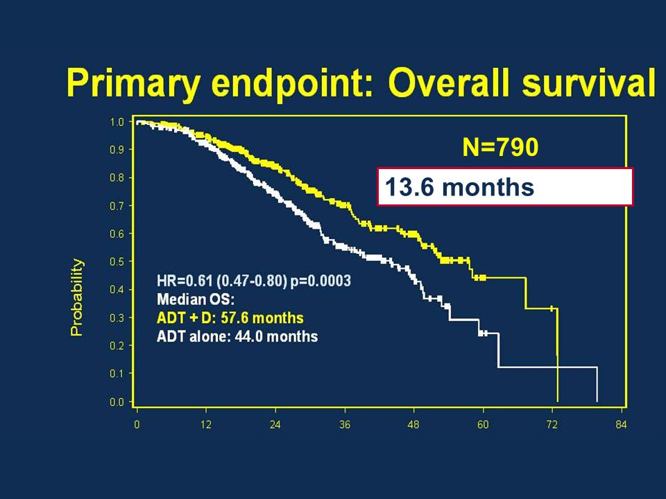 Primary endpoint: Overall survival