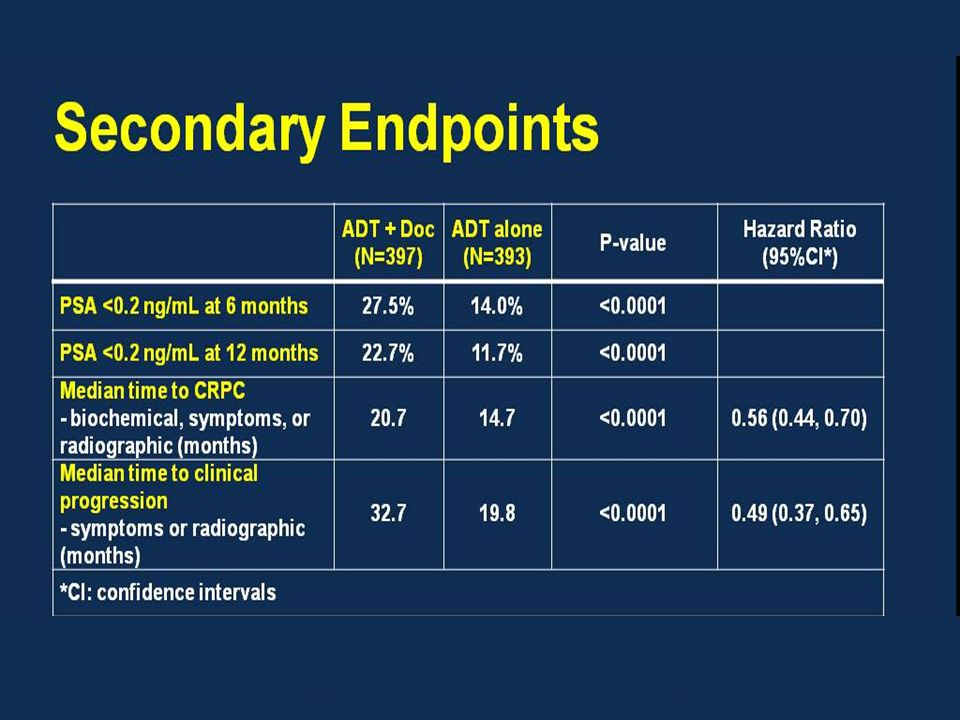 Presented By Christopher Sweeney at 2014 ASCO Annual Meeting
