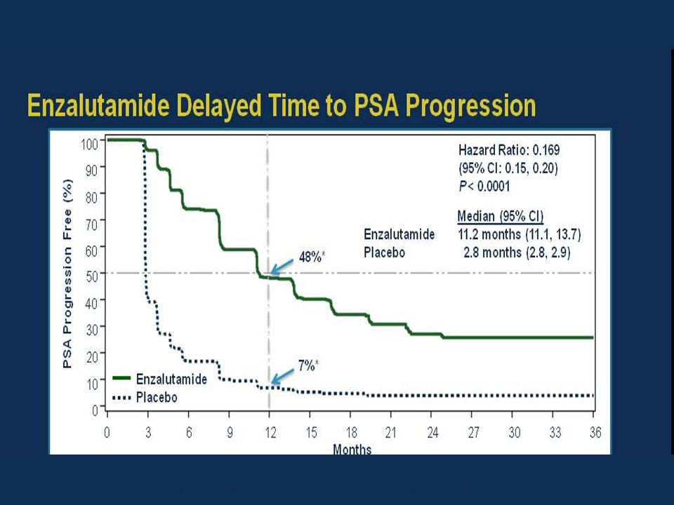 Enzalutamide Delayed Time to PSA Progression