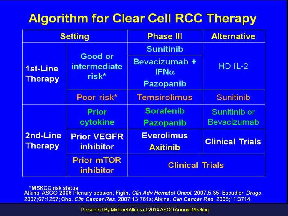 Algorithm for Clear Cell RCC Therapy