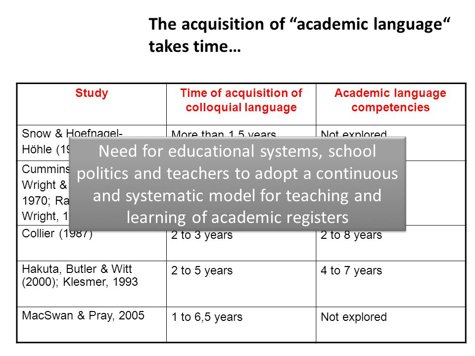 The acquisition of academic language takes time…