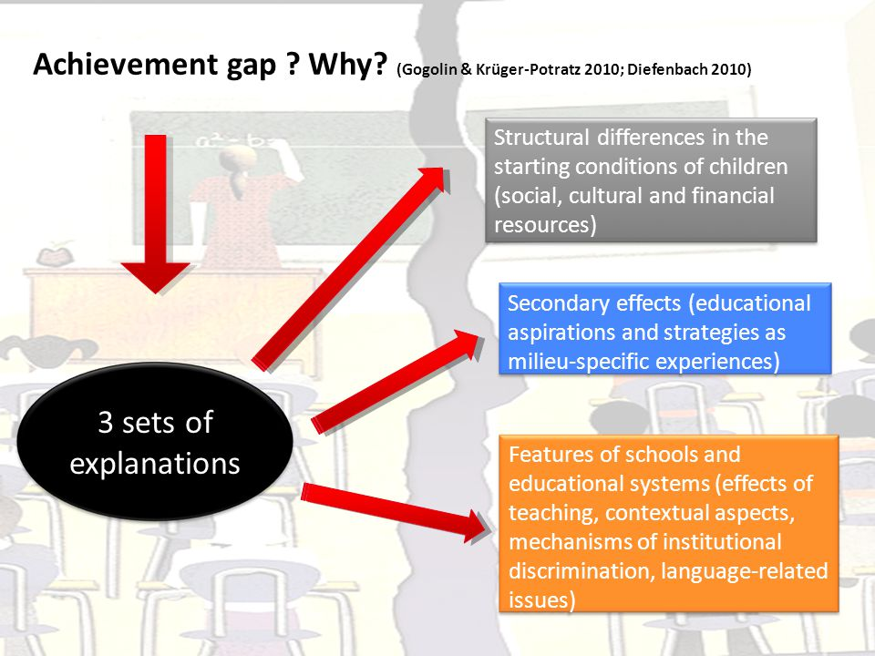 Achievement gap Why (Gogolin & Krüger-Potratz 2010; Diefenbach 2010)
