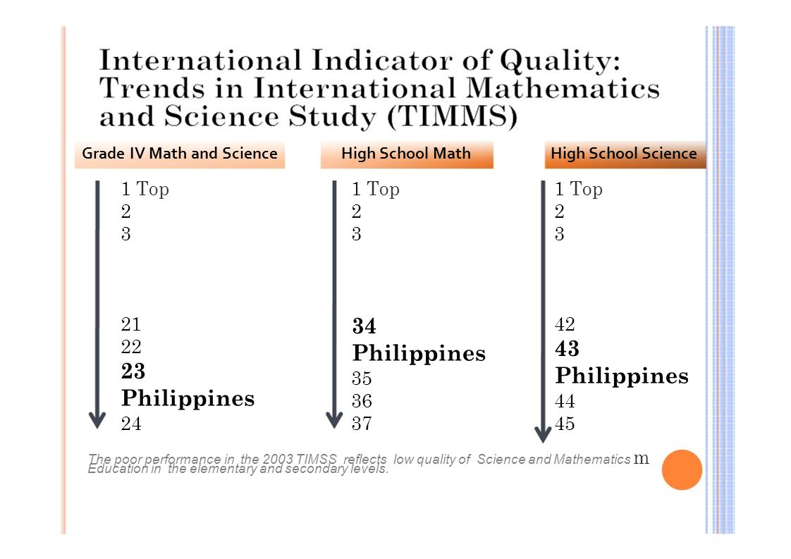 timss philippines