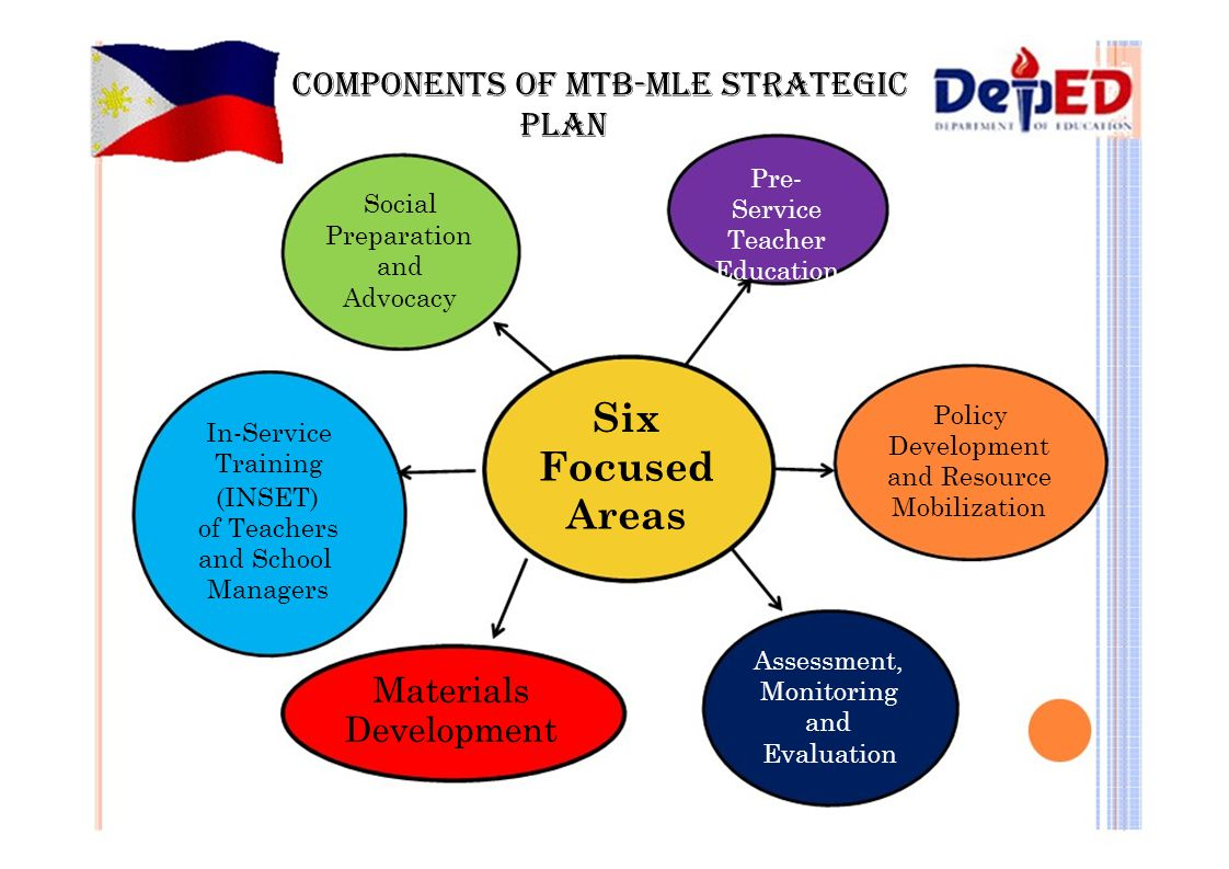 Six Focused Areas COMPONENTS OF MTB-MLE STRATEGIC PLAN