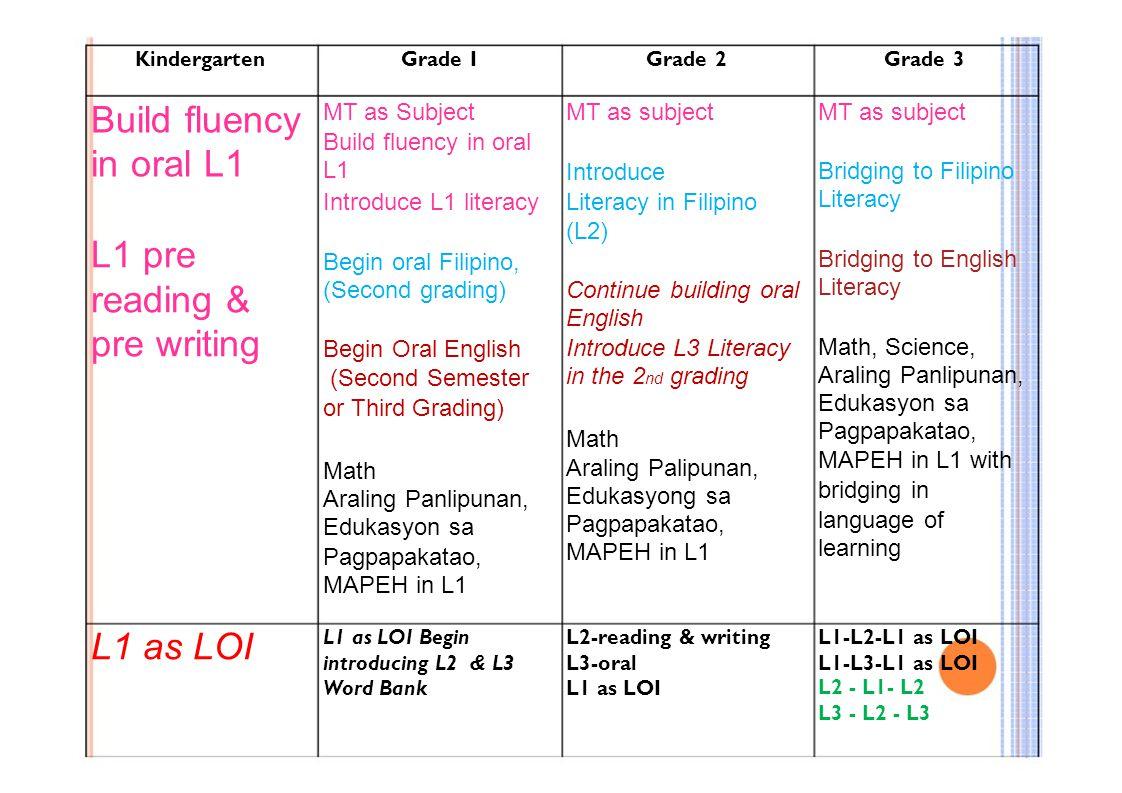 Build fluency in oral L1 L1 pre reading & pre writing L1 as LOI