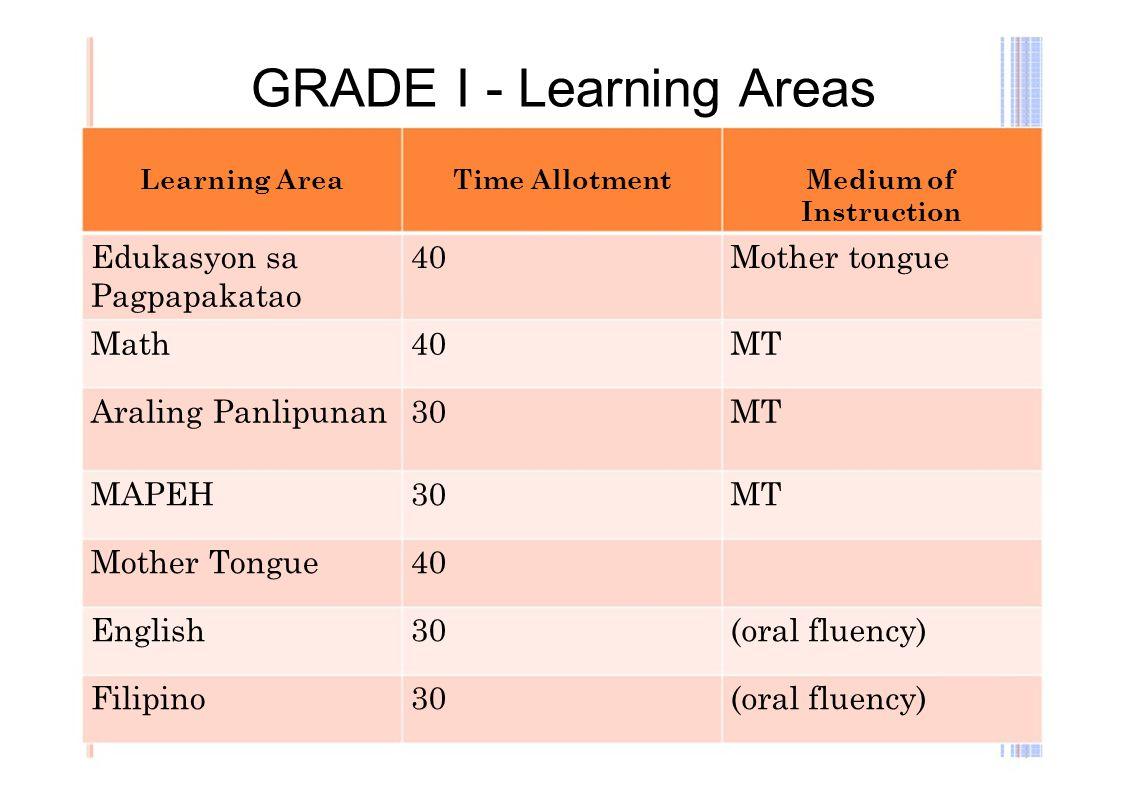 GRADE I - Learning Areas
