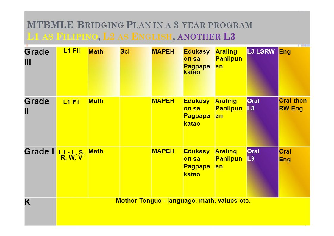 MTBMLE BRIDGING PLAN IN A 3 YEAR PROGRAM L1 AS FILIPINO, L2 AS ENGLISH, ANOTHER L3