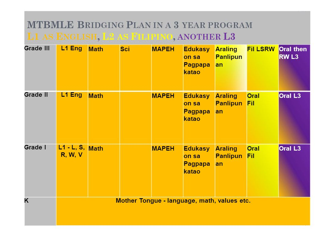 MTBMLE BRIDGING PLAN IN A 3 YEAR PROGRAM L1 AS ENGLISH, L2 AS FILIPINO, ANOTHER L3