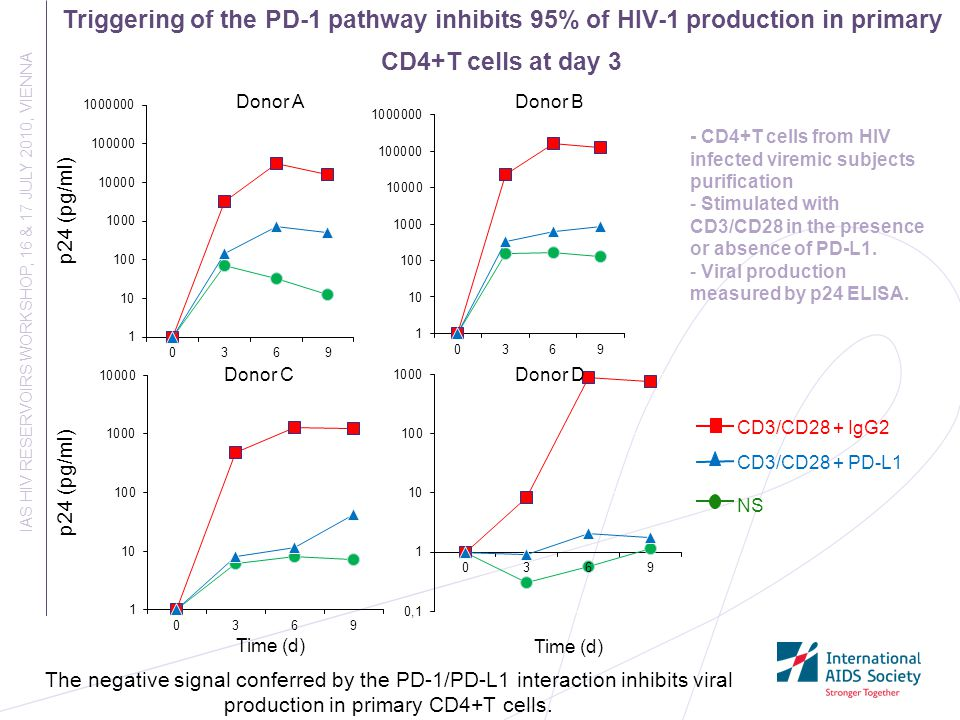 Triggering of the PD-1 pathway inhibits 95% of HIV-1 production in primary CD4+T cells at day 3