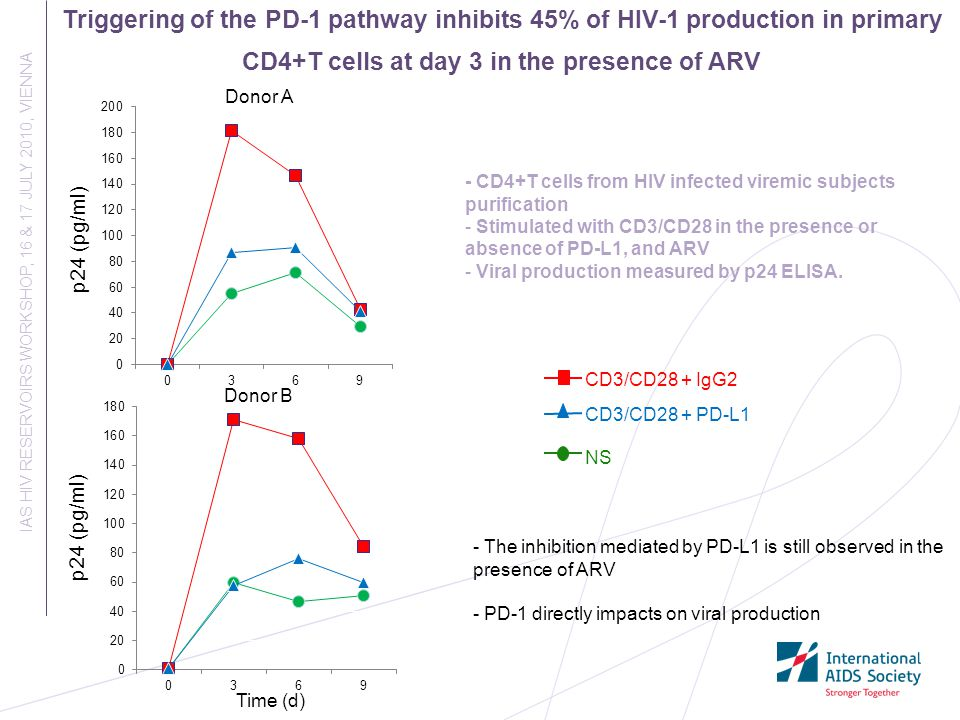 Triggering of the PD-1 pathway inhibits 45% of HIV-1 production in primary CD4+T cells at day 3 in the presence of ARV