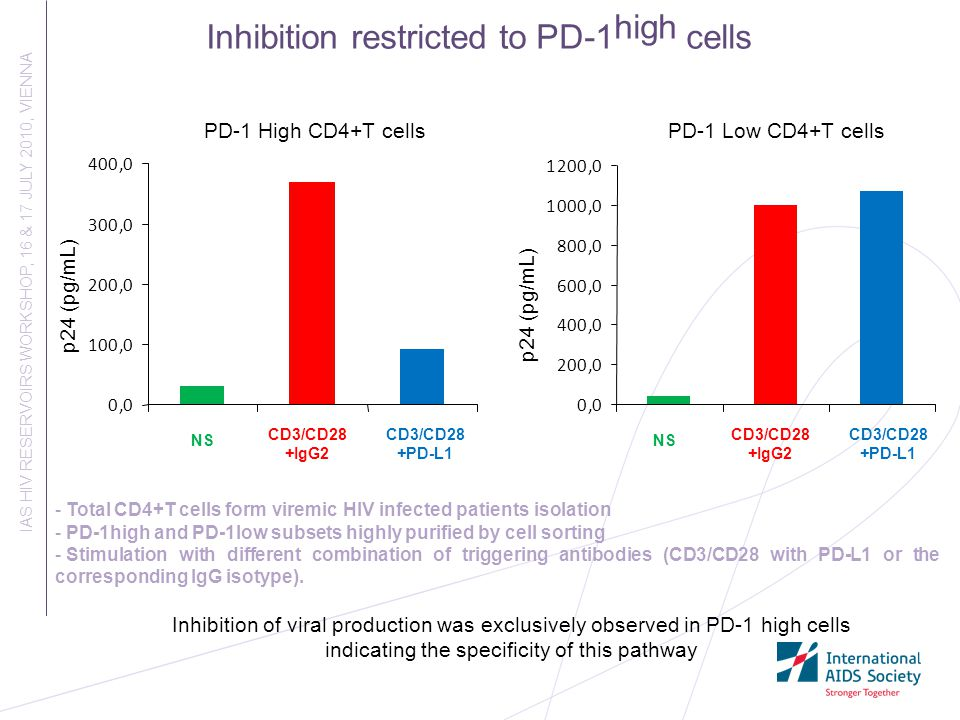 Inhibition restricted to PD-1high cells