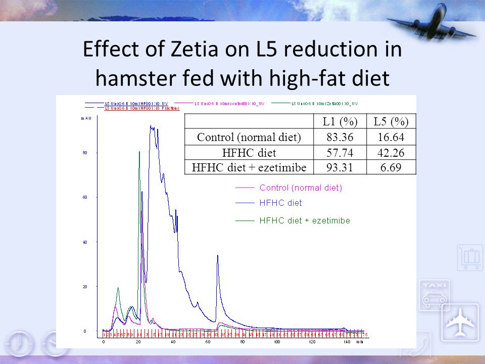 Effect of Zetia on L5 reduction in hamster fed with high-fat diet