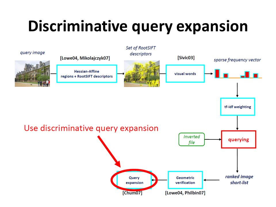 Discriminative query expansion