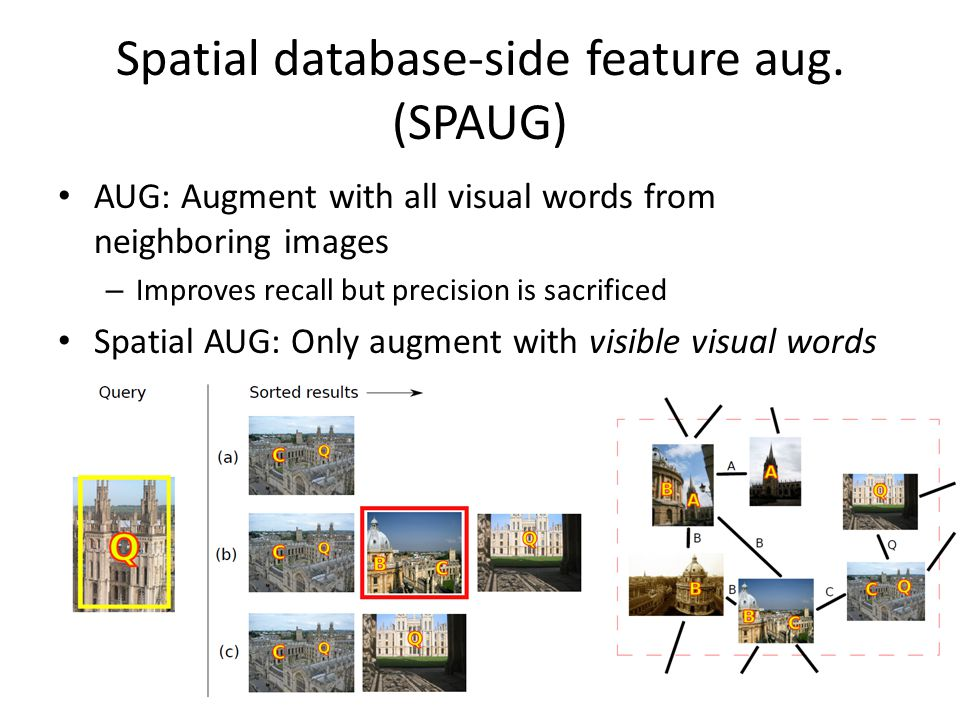 Spatial database-side feature aug. (SPAUG)