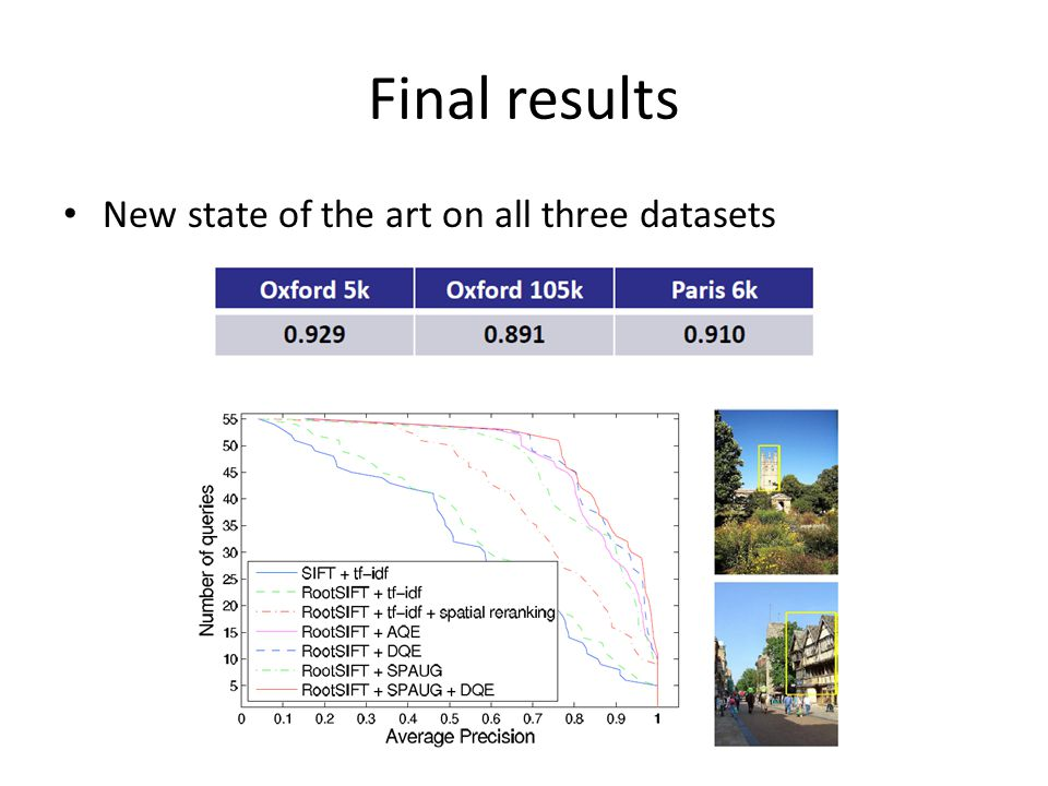 Final results New state of the art on all three datasets