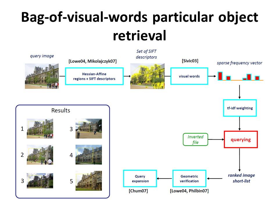 Bag-of-visual-words particular object retrieval