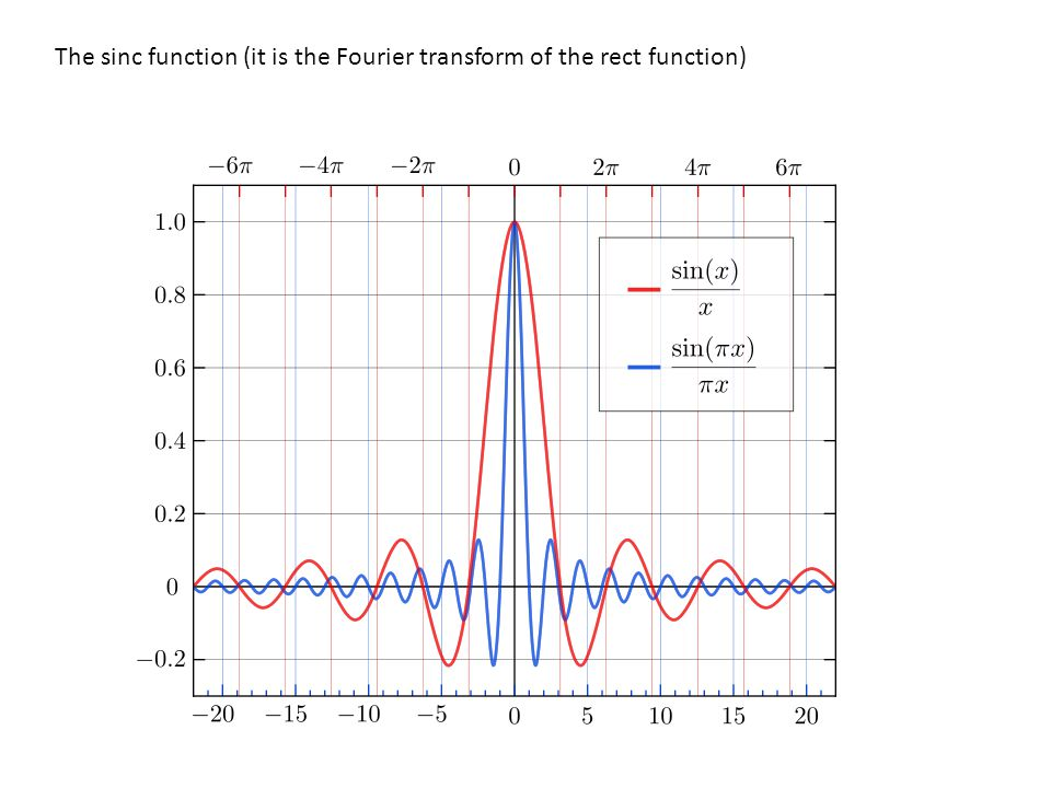 The sinc function (it is the Fourier transform of the rect function)