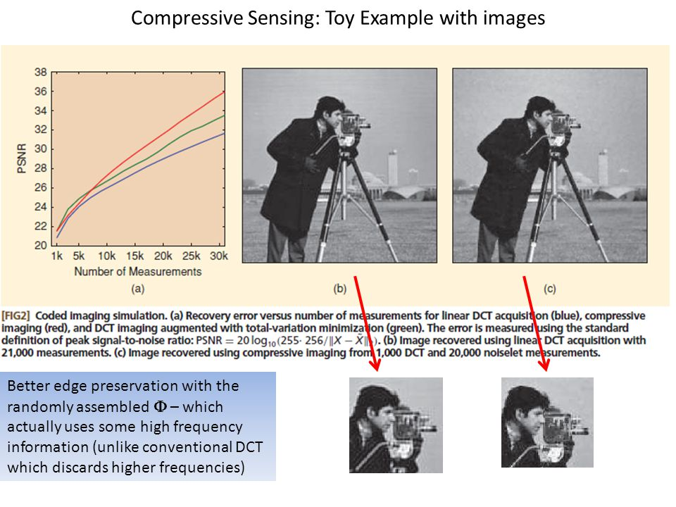 Compressive Sensing: Toy Example with images