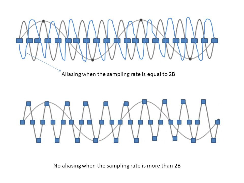 Aliasing when the sampling rate is equal to 2B
